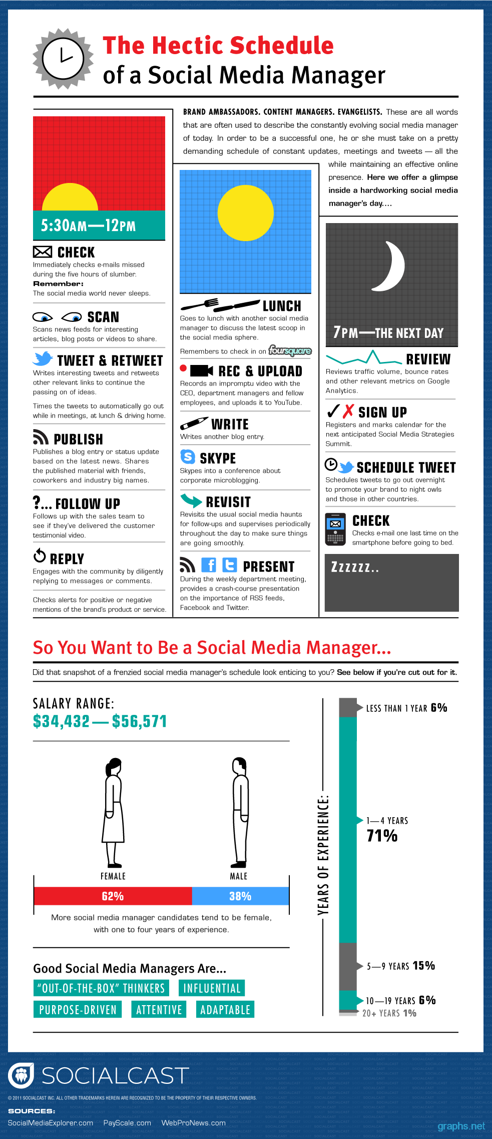 Schedule of a Social Media Manager