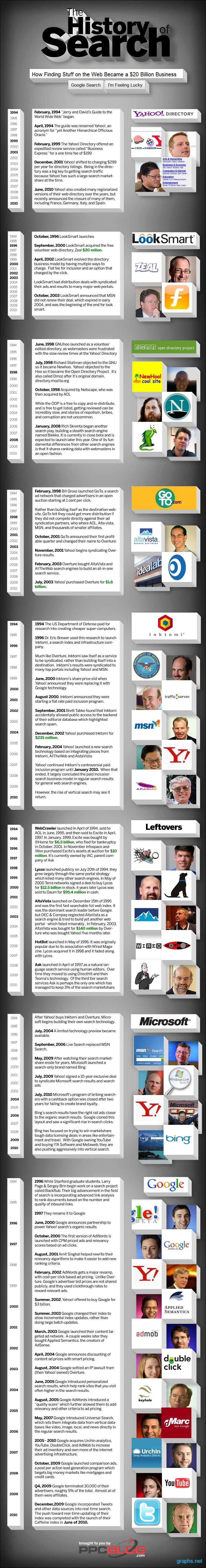 Search Engine Evolution History