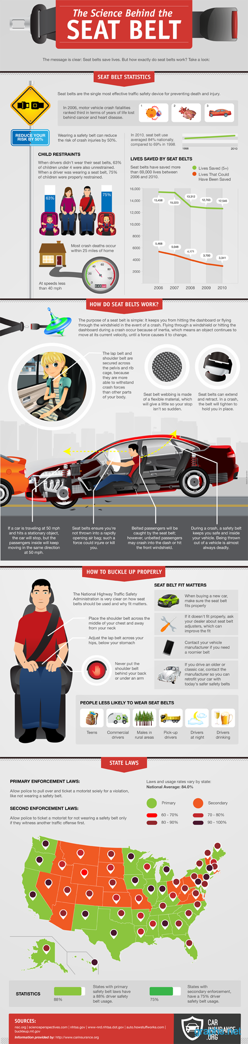 Seat Belt Facts and Statistics