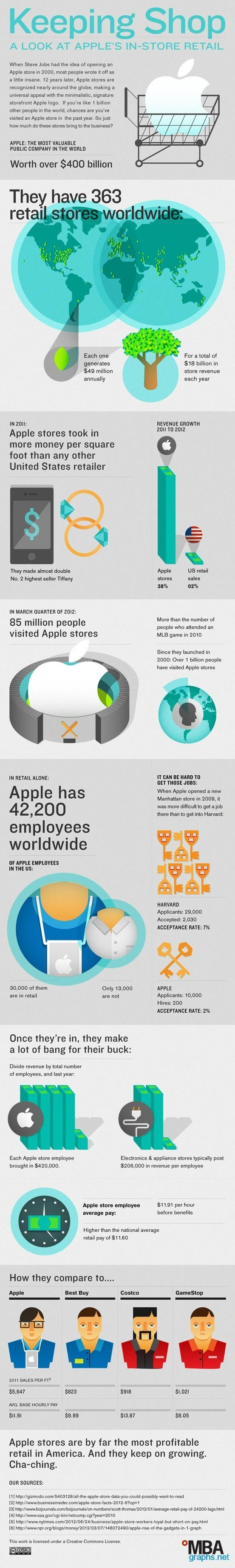 Secret to Apple Retail Store Success