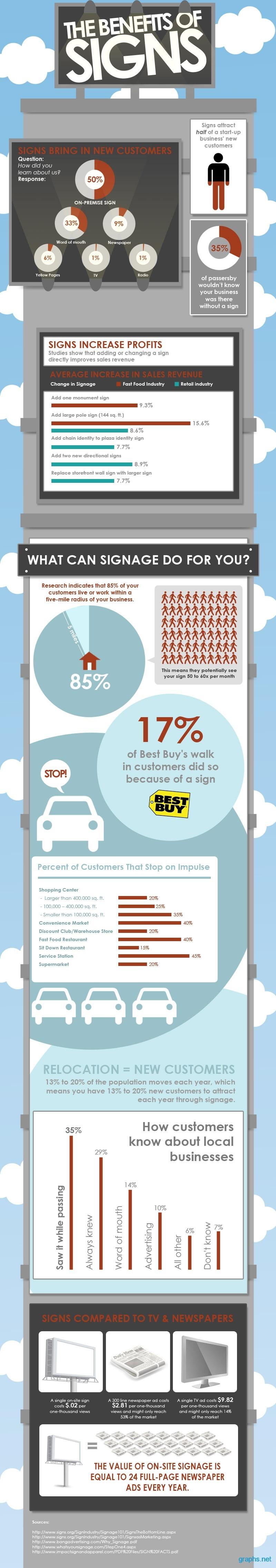 Signage Benefits
