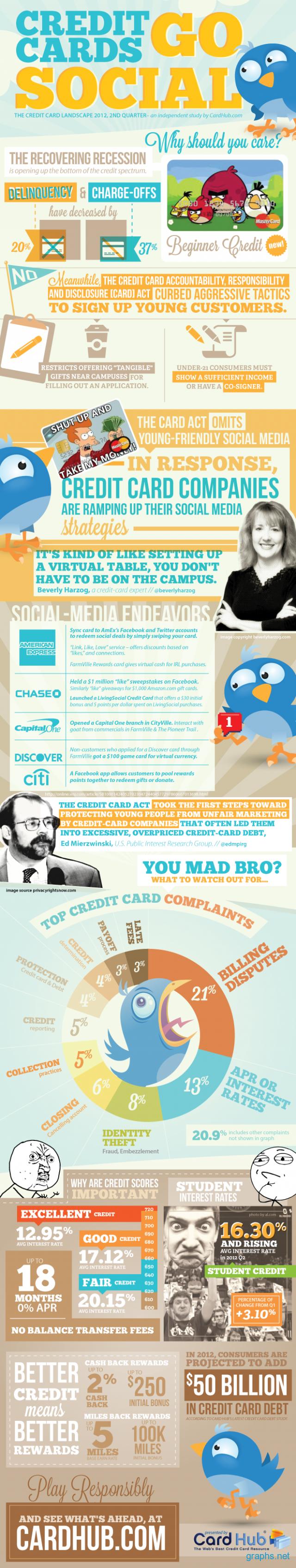 Social Credit Cards