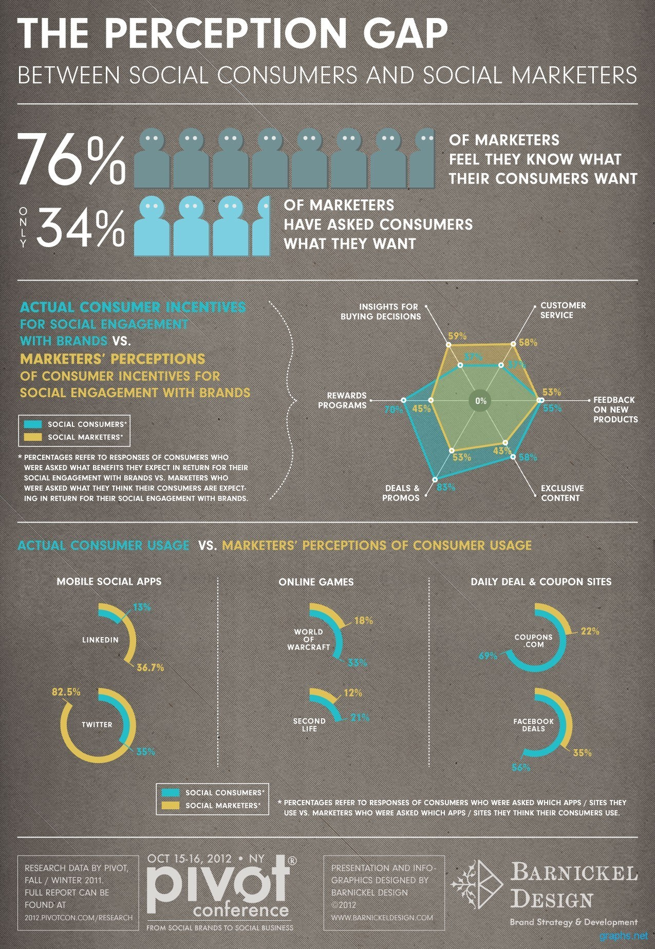 Social Marketers and Consumers Perception Gap