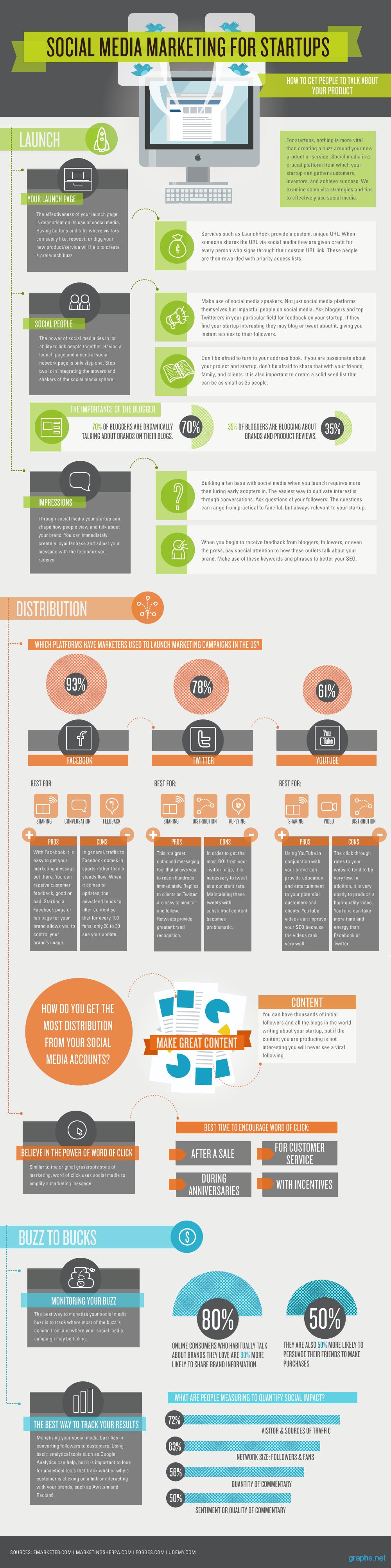 Social Media Marketing Guide for Startups