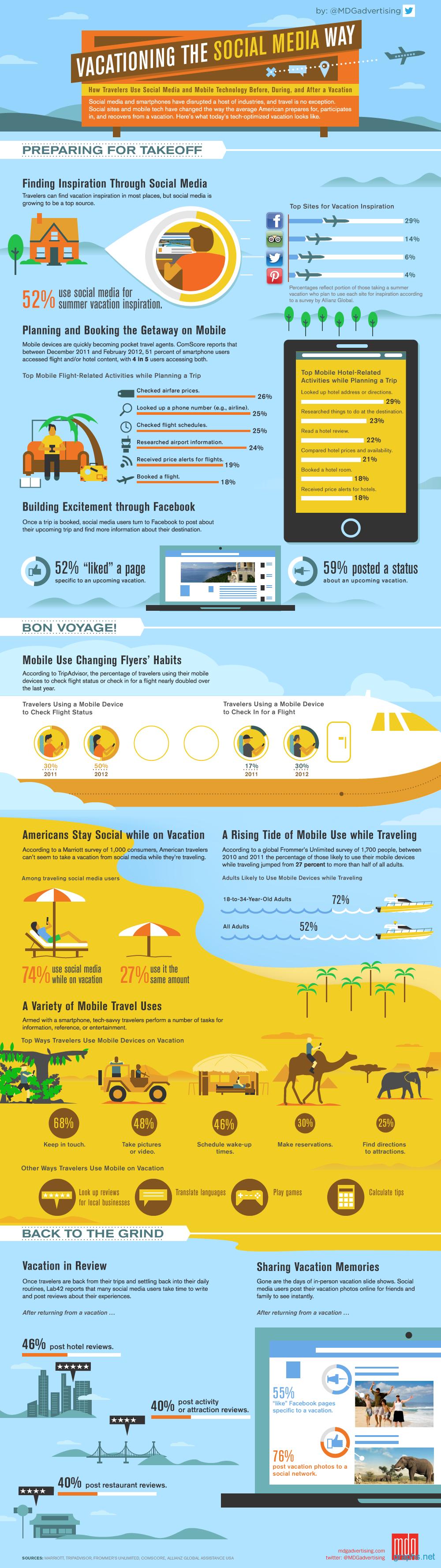 Social Media Usage During Vacation