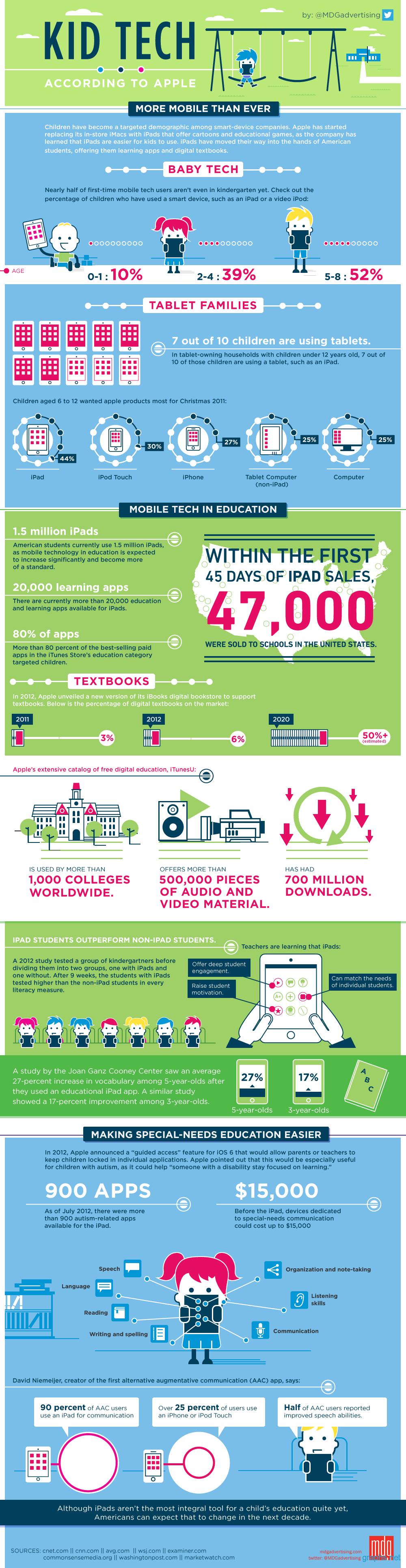 Statistics Technology Usage Children
