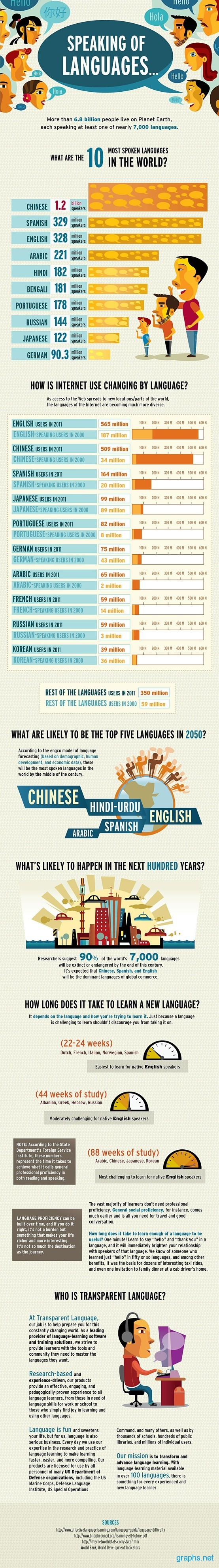 Statistics of Languages Spoken in the World