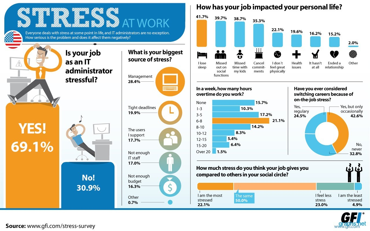 Statistics of Stress in the Workplace