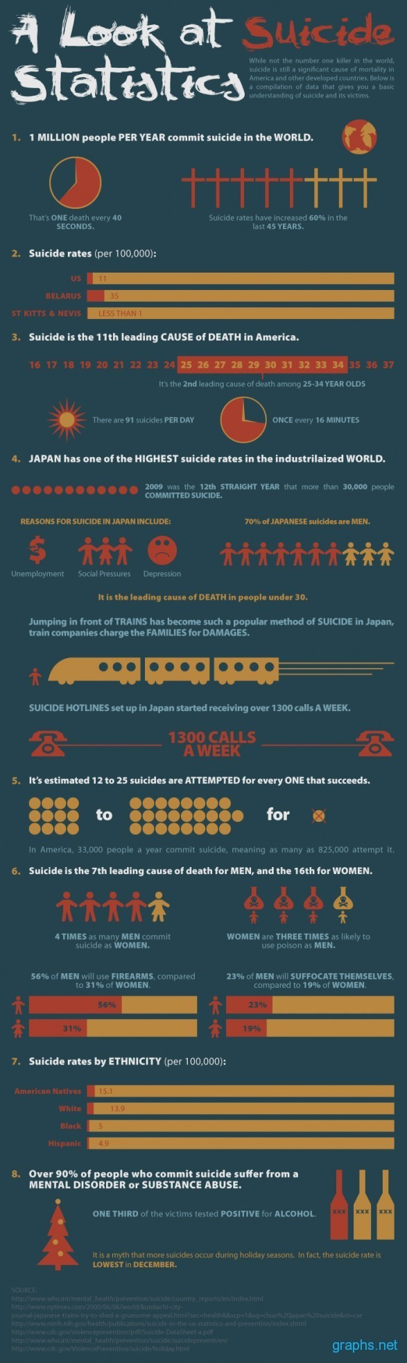 Statistics of Suicide