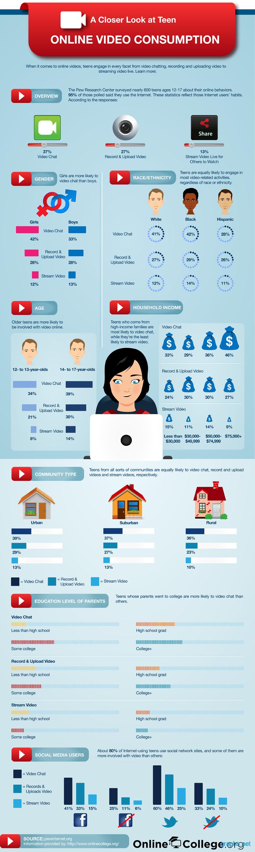 Statistics of Teenagers Video Habits