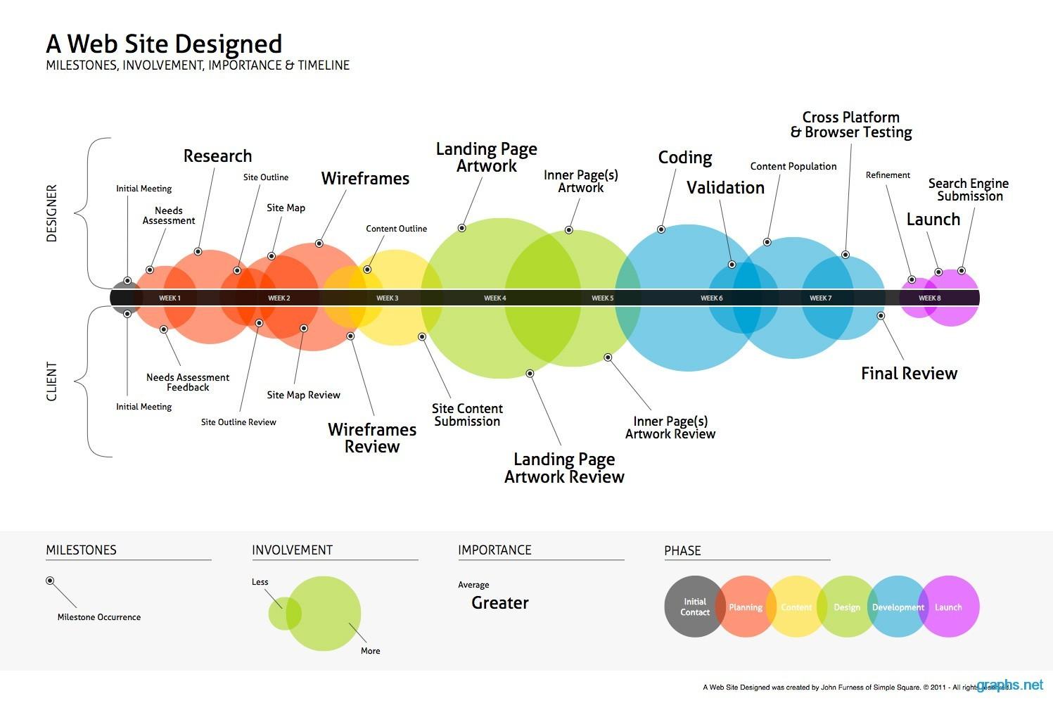 Steps in Website Designing Process