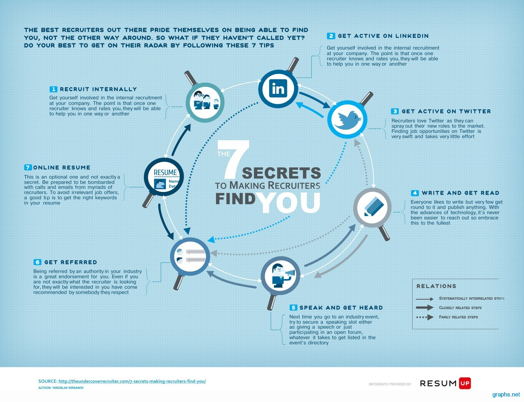 Steps to Attract Recruiters