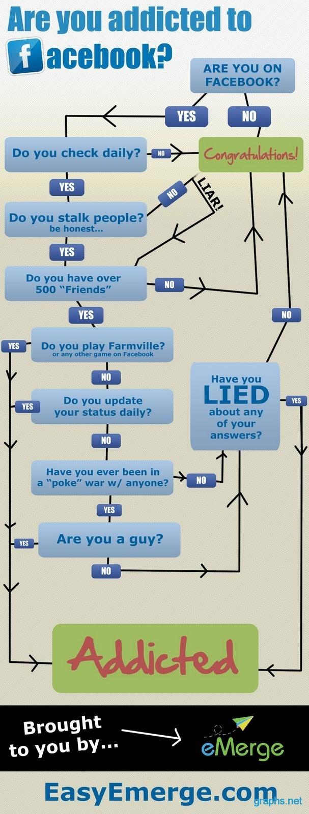 Steps to Determine Facebook Addiction