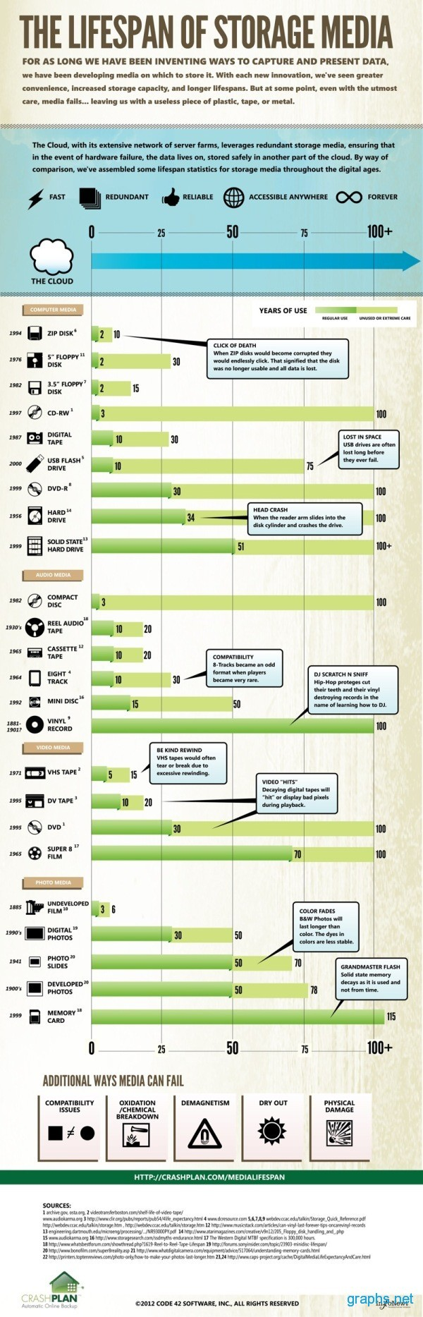 Storage Media Lifespan
