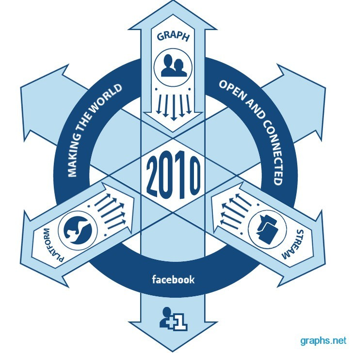 Success Strategy of Facebook