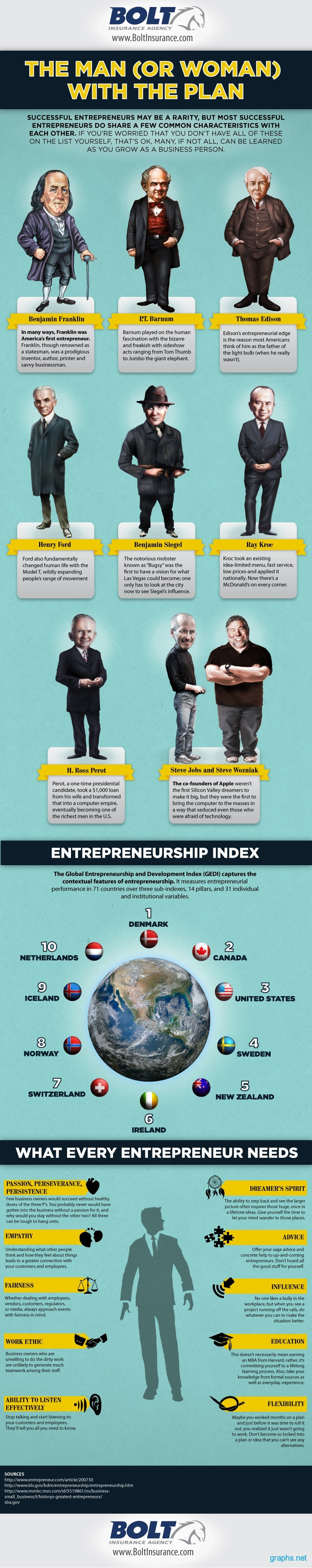 Successful Entrepreneurs and Their Characteristics