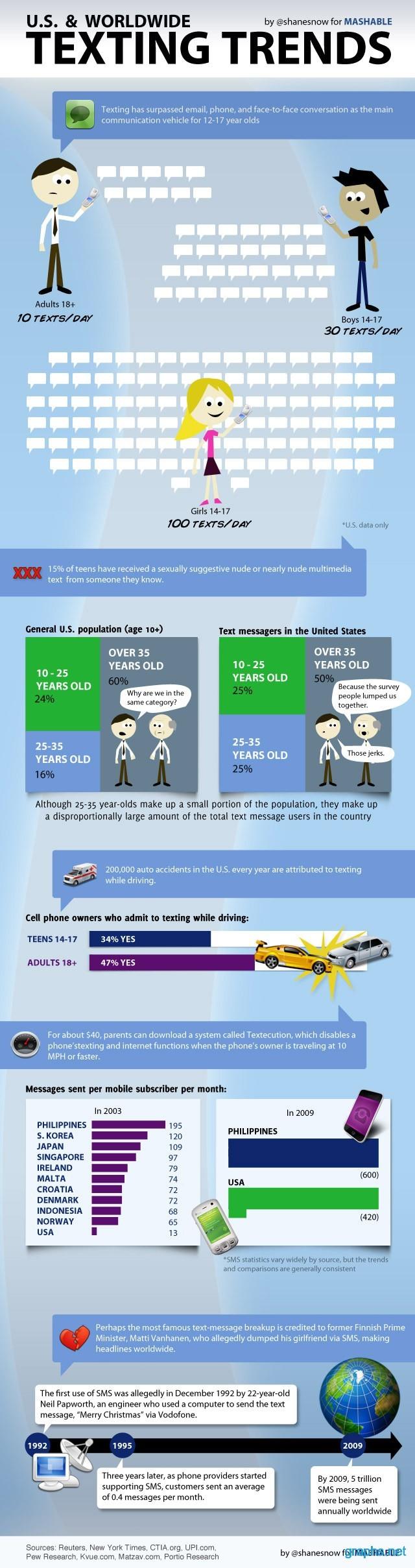Texting Statistics in U.S & Worldwide