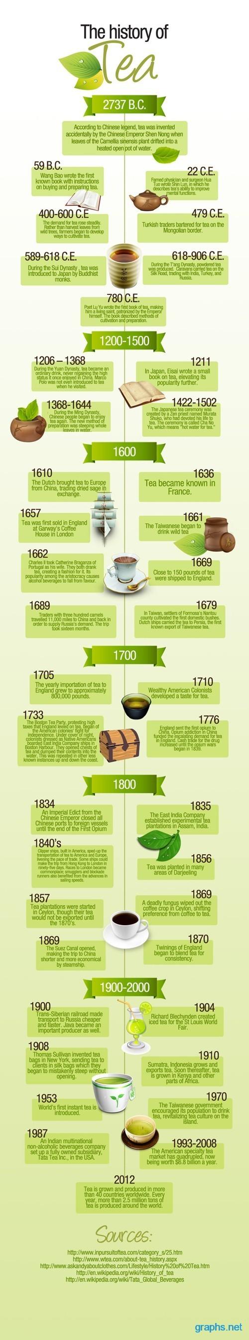The Wonderful History of Tea