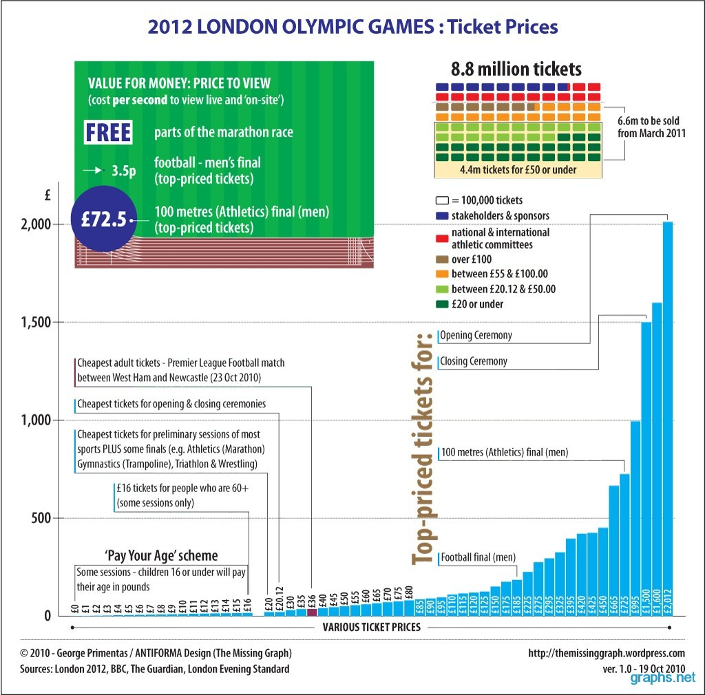 Ticket Price for 2012 Olympic Games