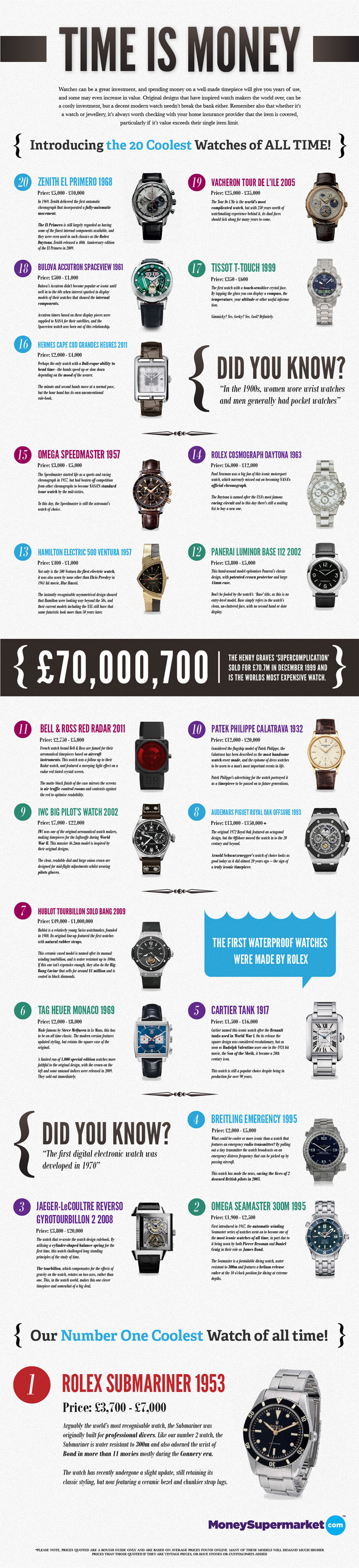 The Top 20 Coolest Watches on the Planet