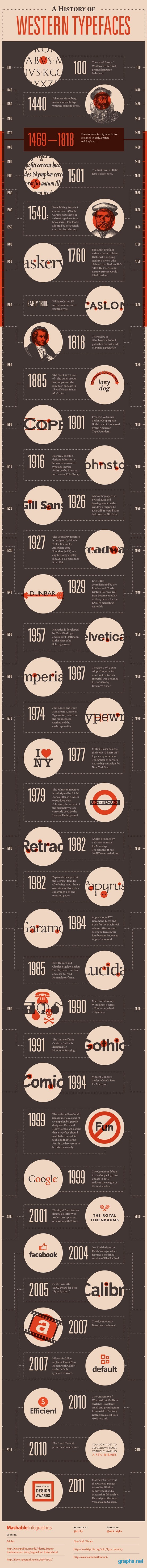 Timeline of Western Typefaces