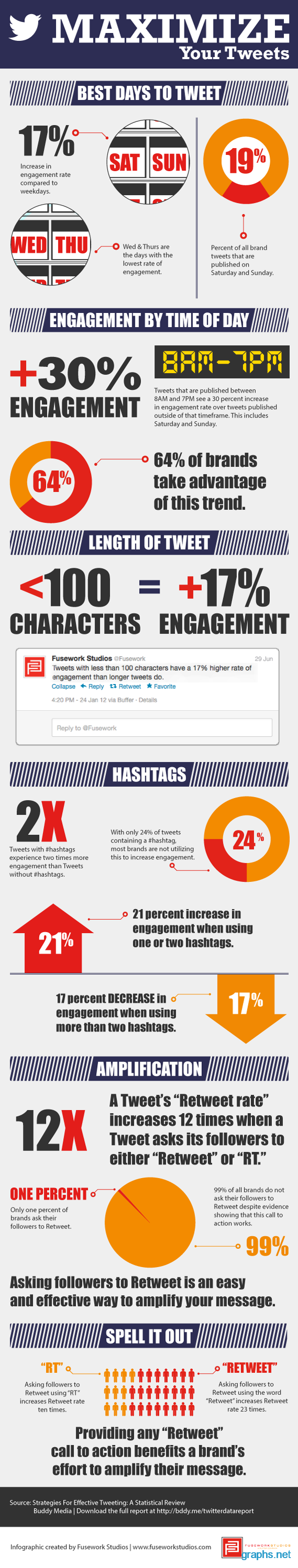 Tips to Maximize Your Tweets