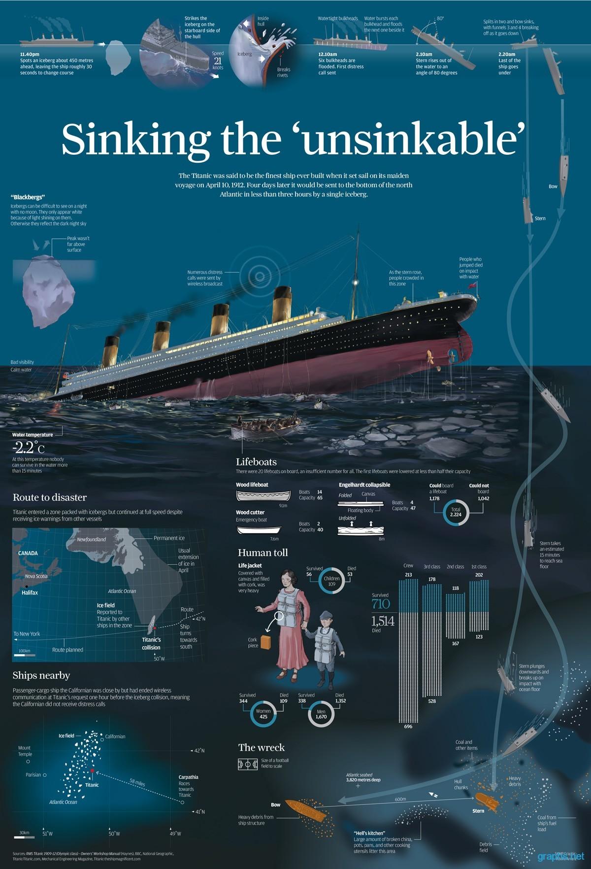 Titanic: Sinking the Unsinkable