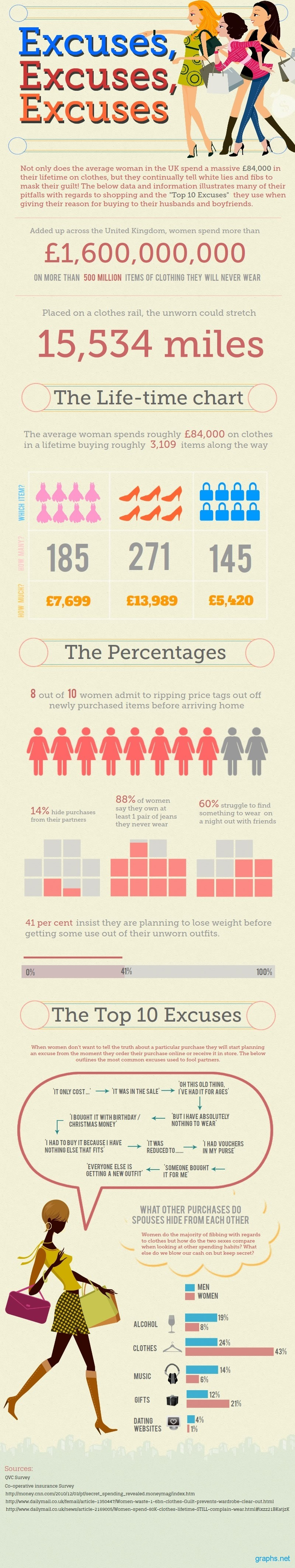 Top Excuses Women Use to Hide Purchases