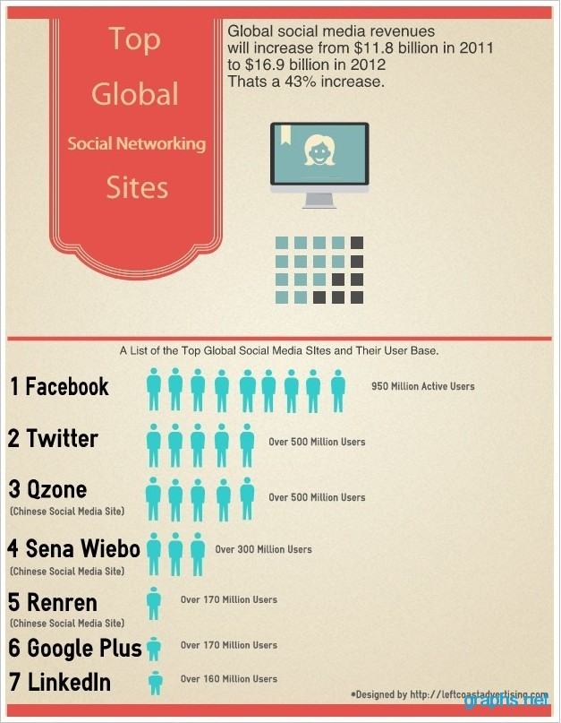 Top Social Networking Sites Worldwide