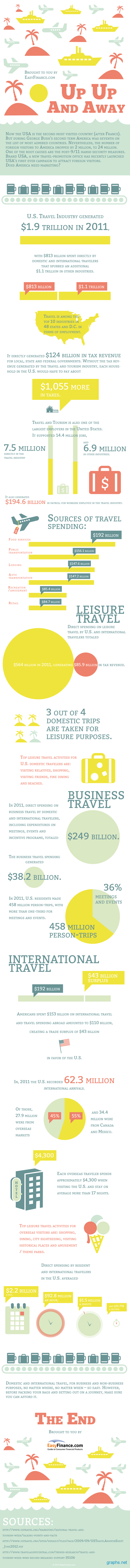 Travel Industry in America