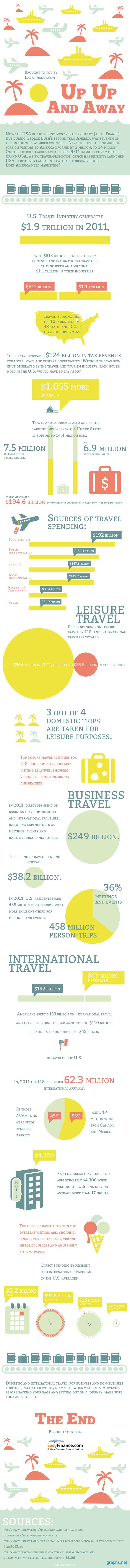 Travel Industry in America