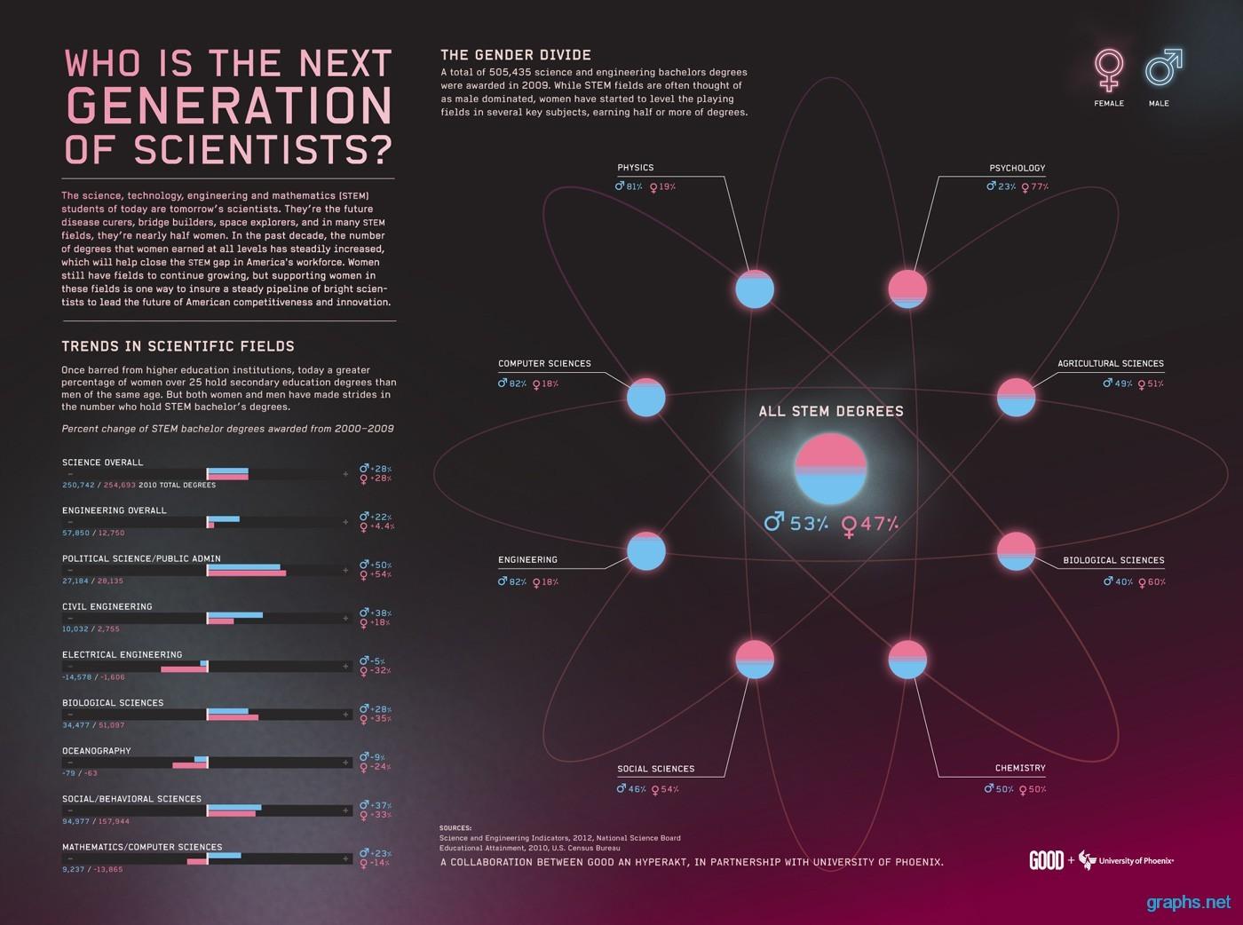 Trends in Scientific Field