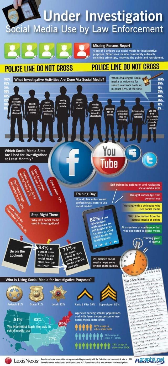 Use of Social Media in Law Enforcement