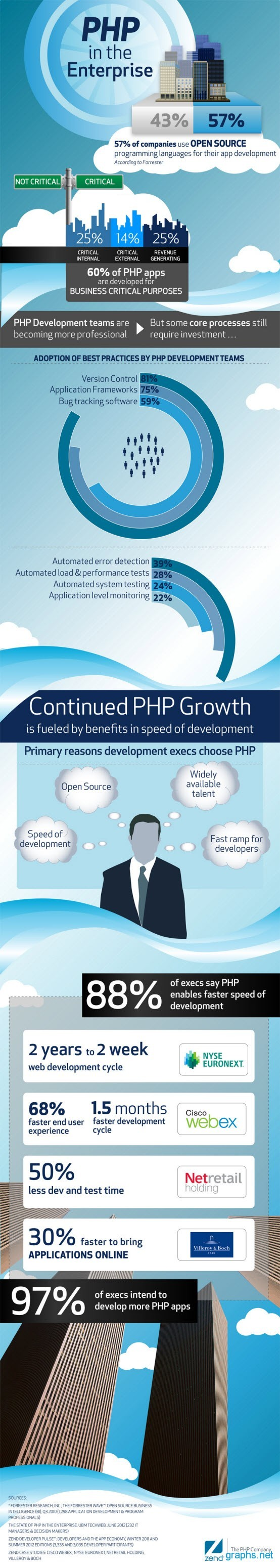 Using PHP in the Enterprise