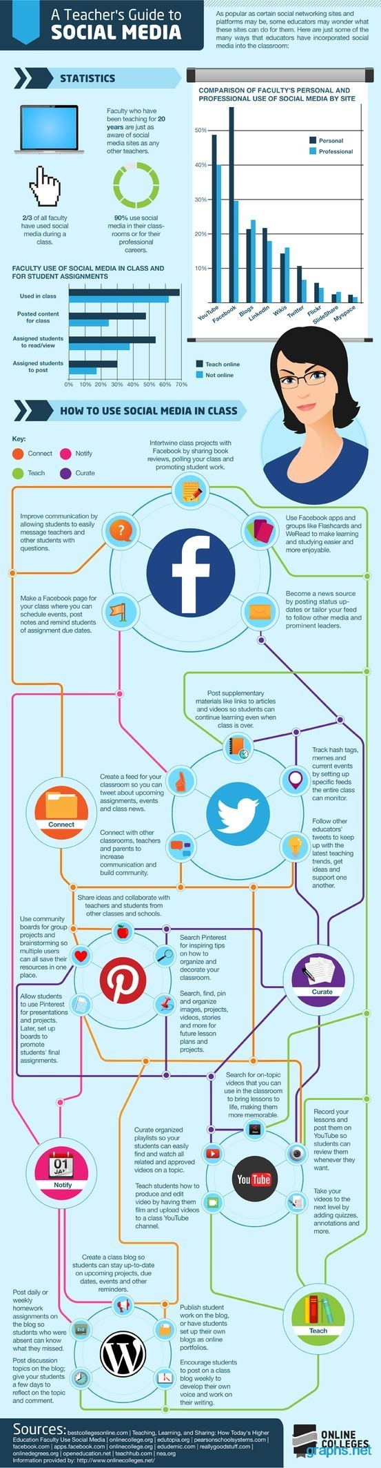 Using Social Media in Classrooms