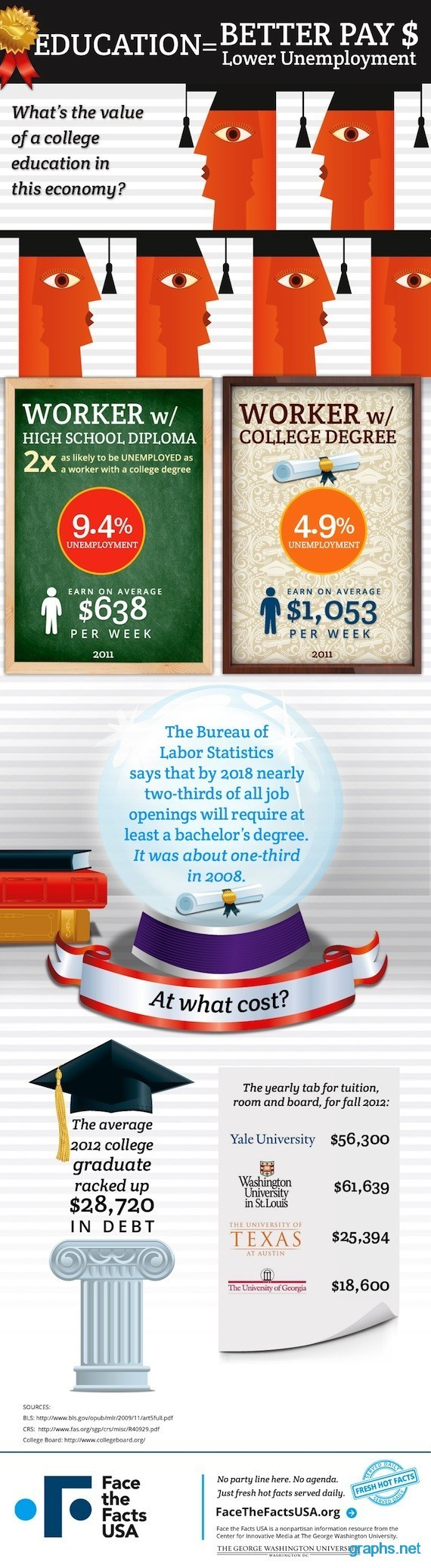 Value of College Education in Today's Society