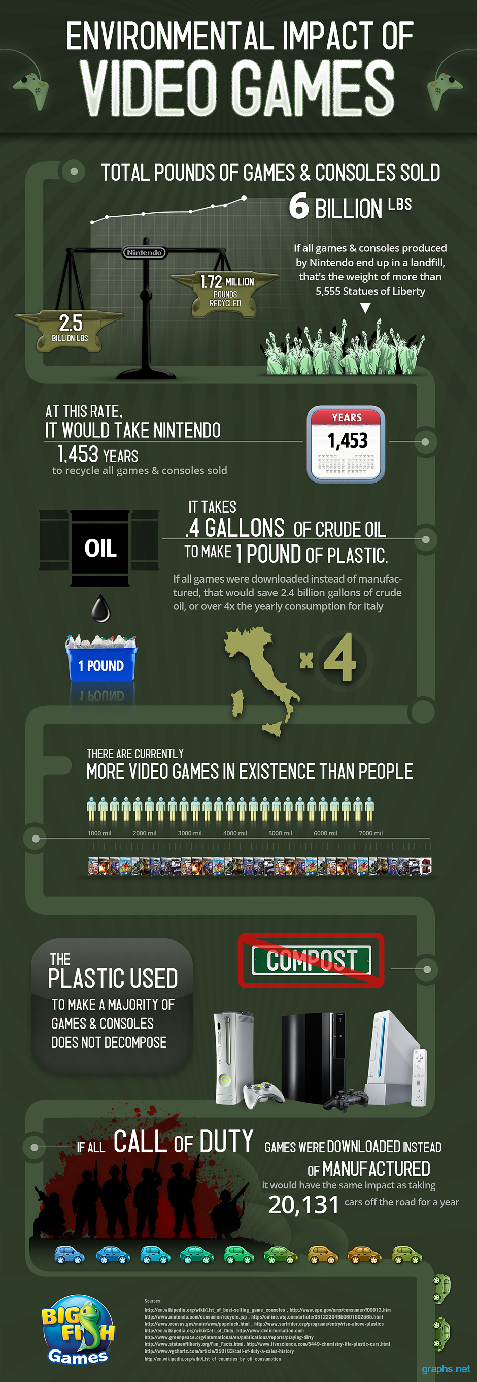 Video Games Impact on Environment Infographic