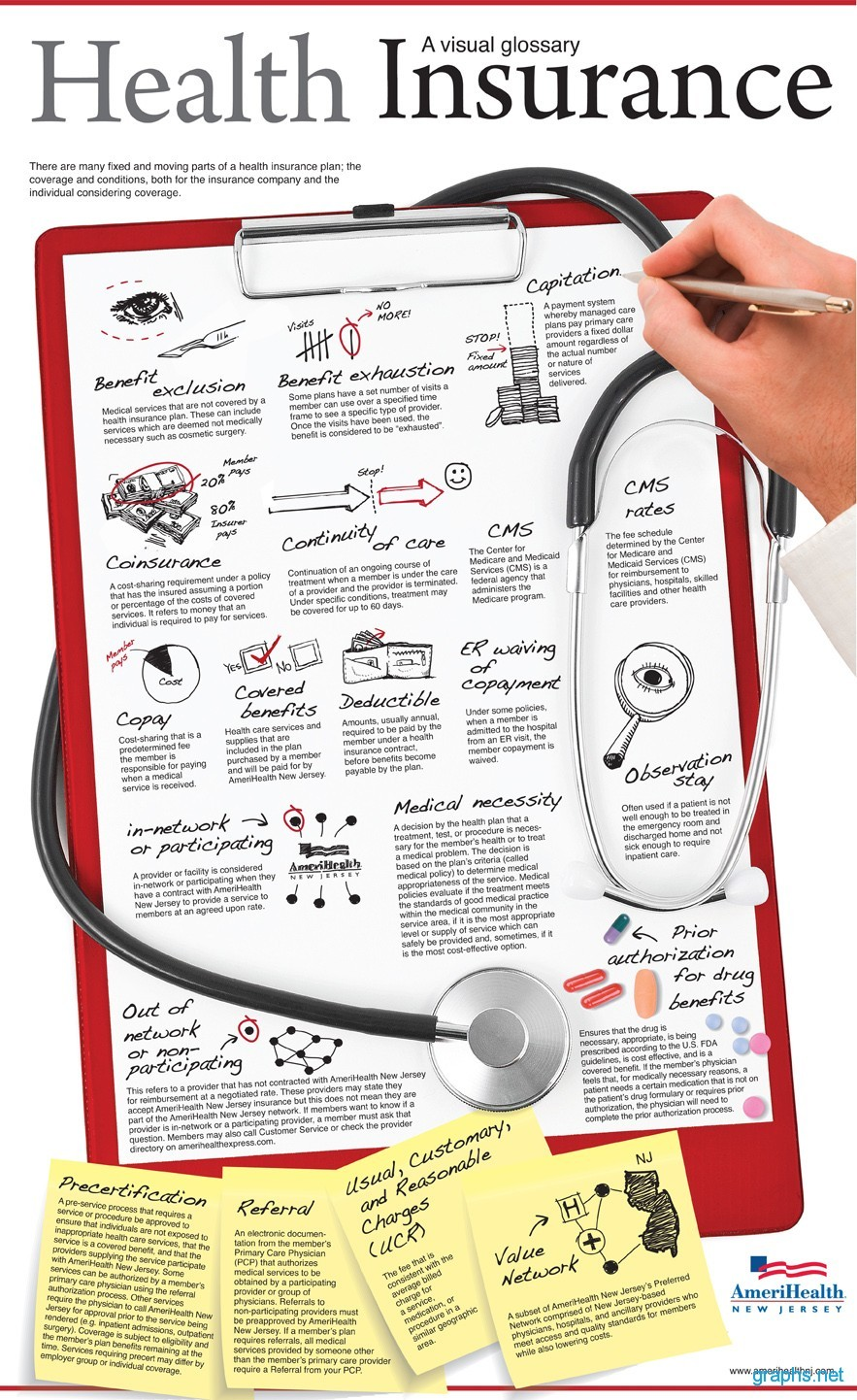 Visual Glossary Health Insurance