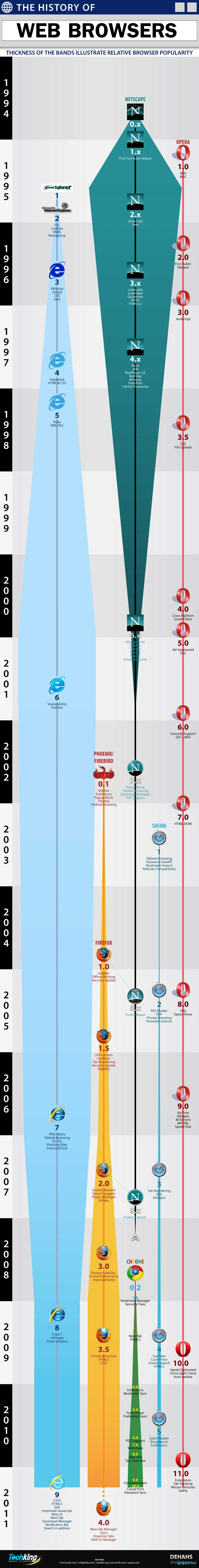 Web Browsers Timeline