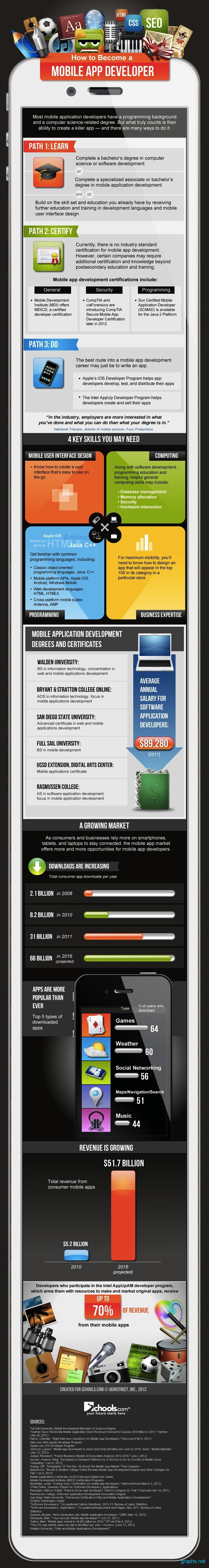 What You Need to Become a Mobile App Developer?