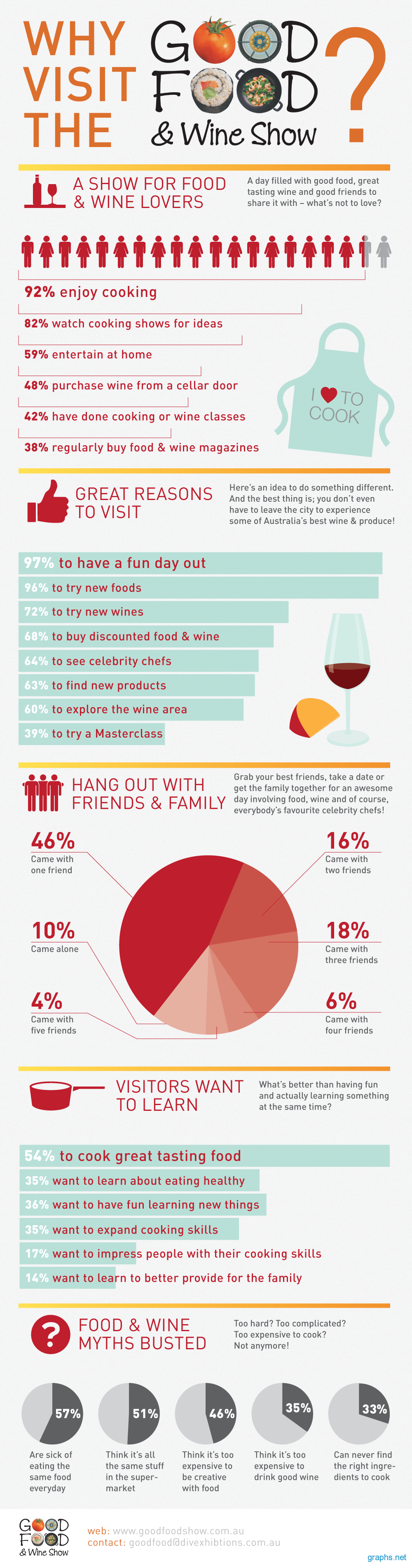 Why People Attend Good Food and Wine Show?
