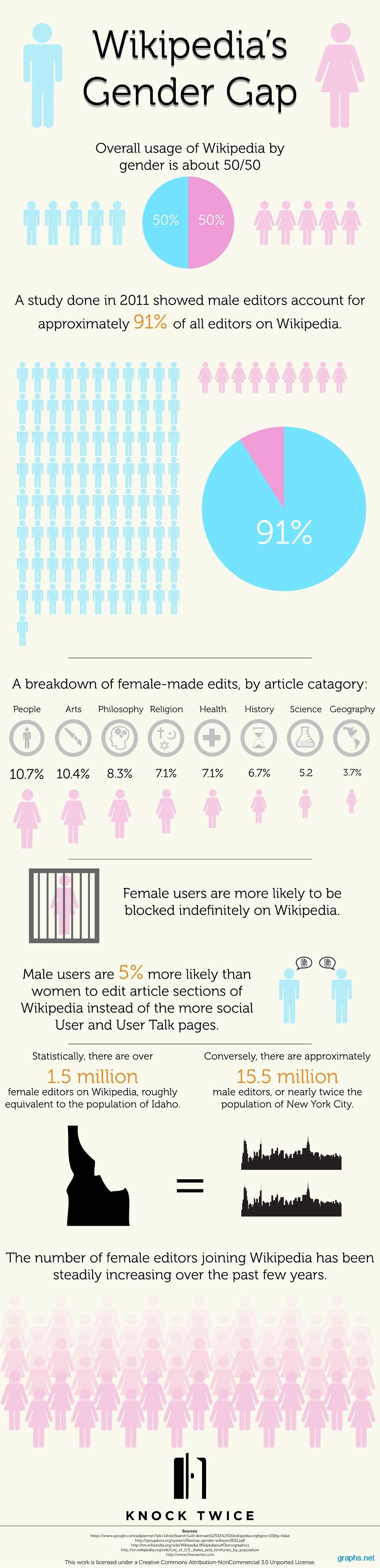 Wikipedia Editors Statistics