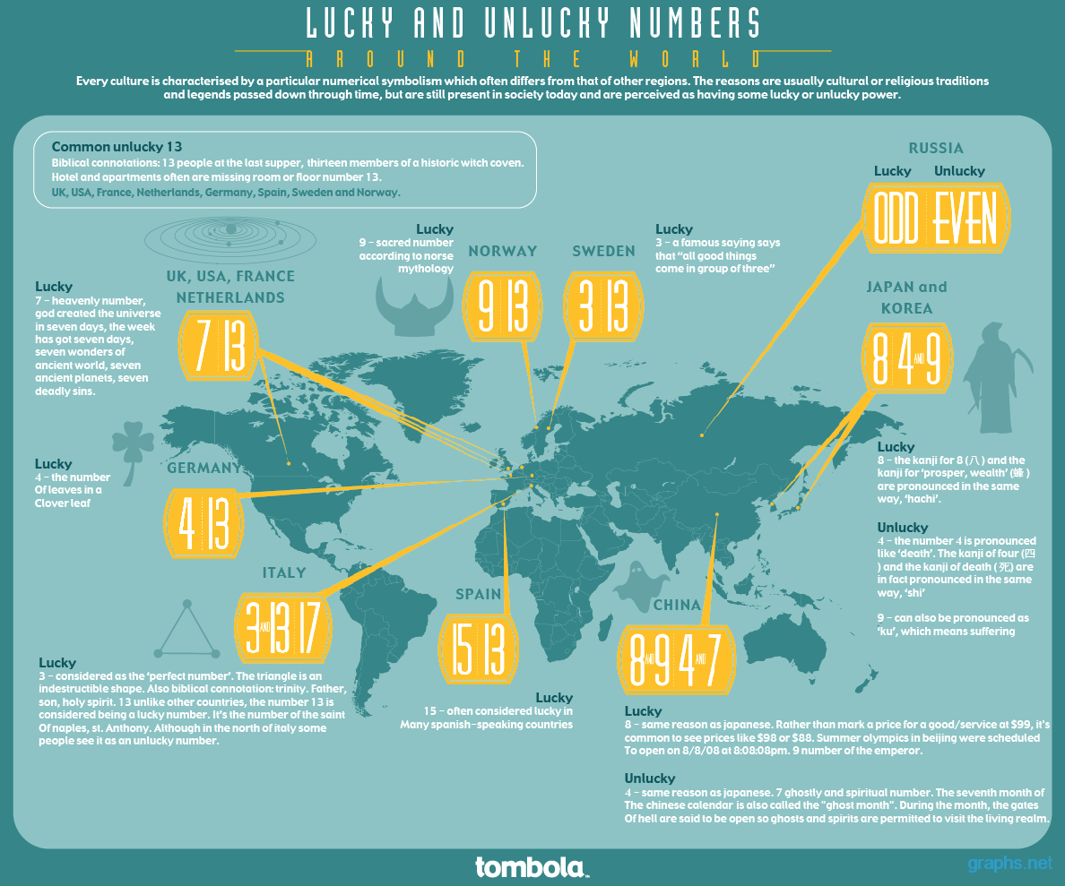 World's Luckiest and Unluckiest Numbers