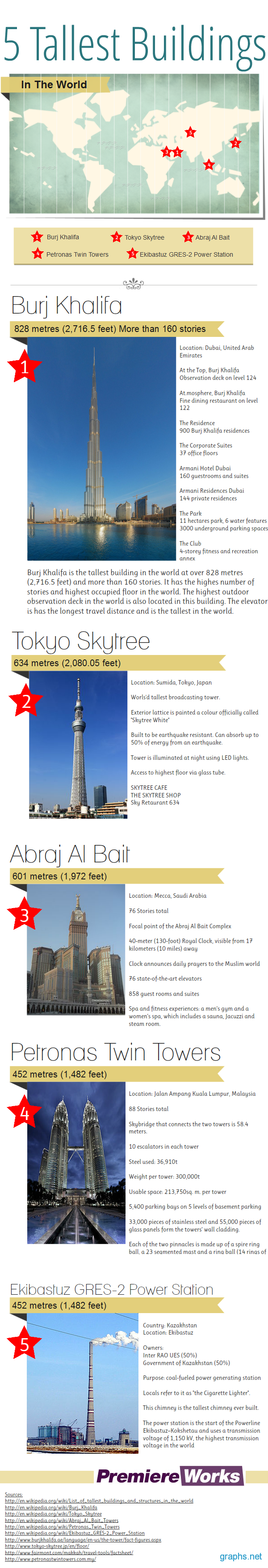 World's Top 5 Tallest Buildings