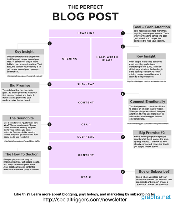 Writing the Perfect Blog Post Steps