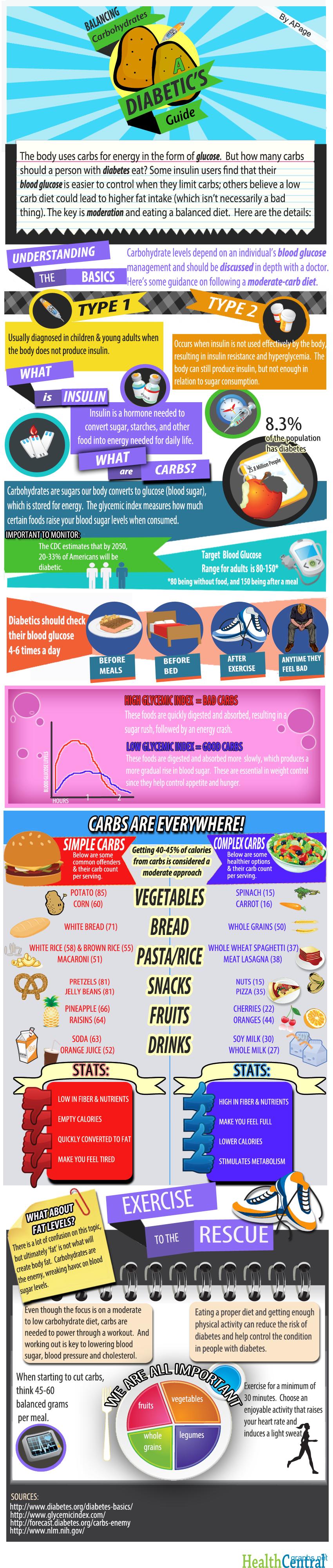 A Diabetic Diet Plan