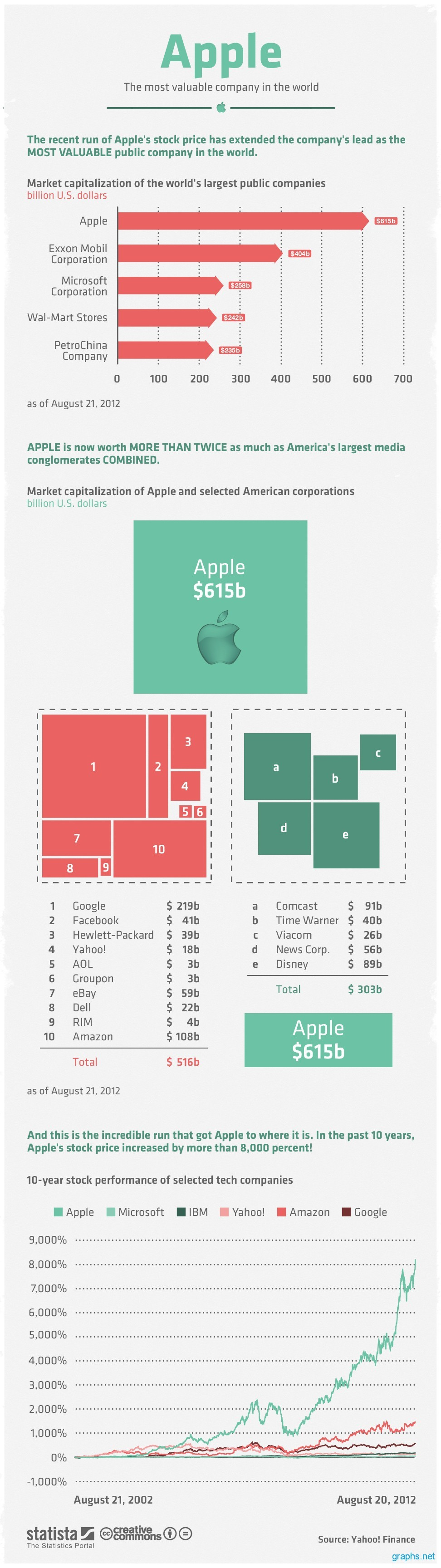 apple most valuable company 2012