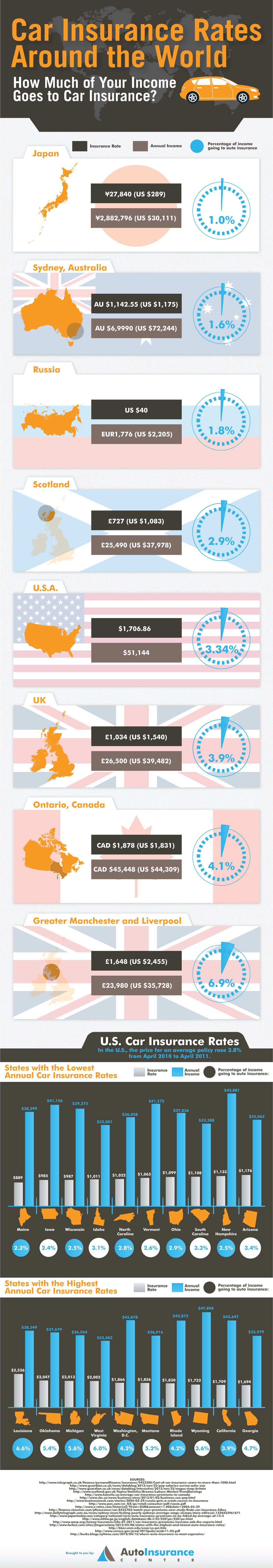 World's Most Popular Countries and its Car Insurance Rates