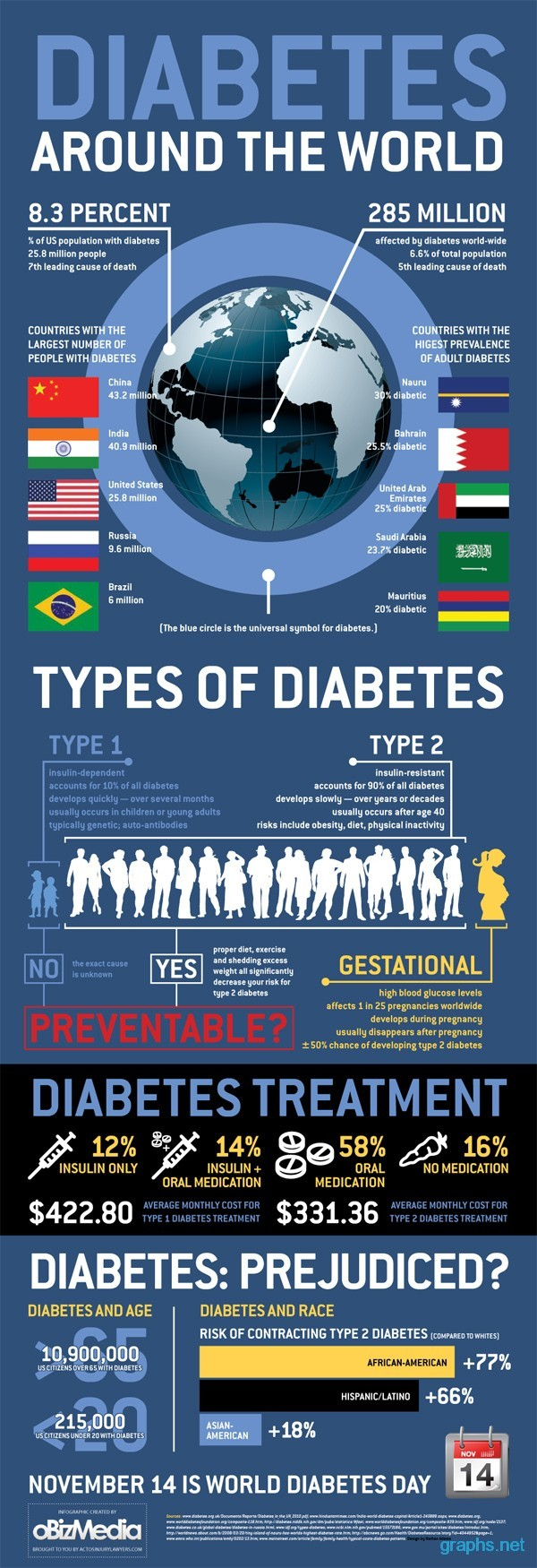 diabetes sufferers worldwide