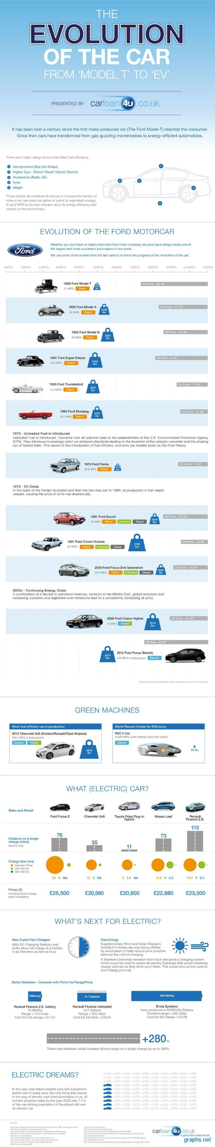 Evolution of The Car Industry
